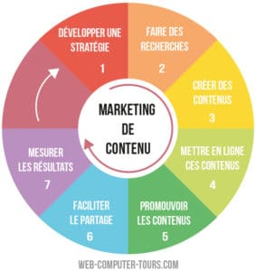 Marketing de contenu – infographie process