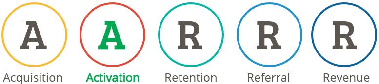 matrice-AARRR-activation