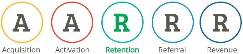 matrice-AARRR-retention