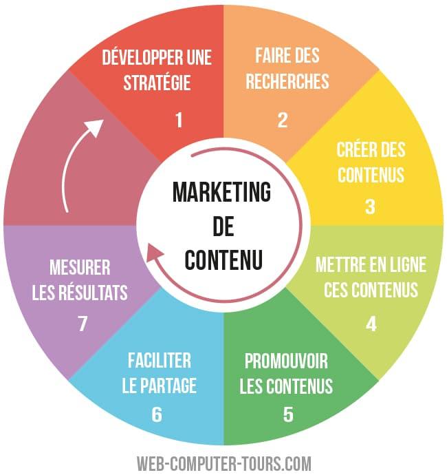 Marketing de contenu – infographie process